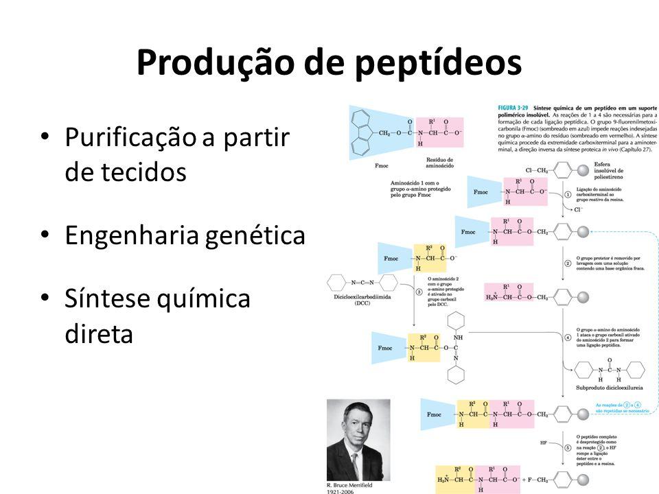 Produção de peptídeos Purificação a partir de tecidos Engenharia genética Síntese química direta