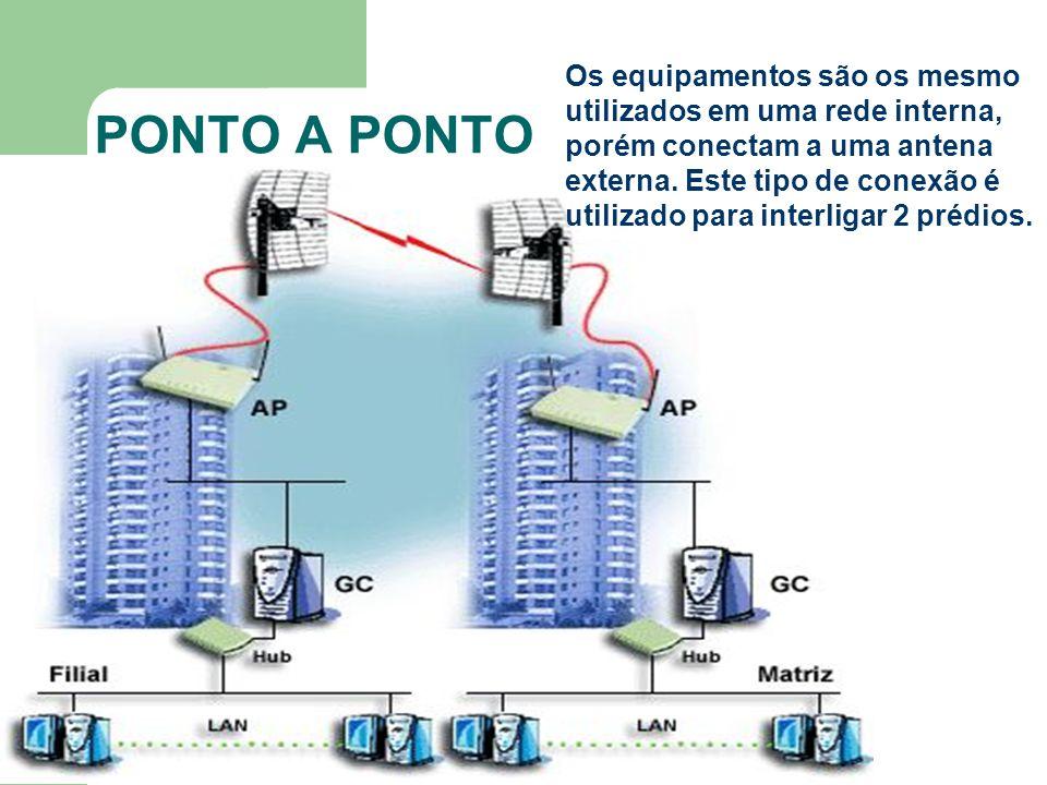 PONTO A PONTO Os equipamentos são os mesmo utilizados em uma rede interna, porém conectam a uma antena externa. Este tipo de conexão é utilizado para