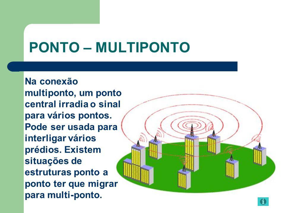 PONTO – MULTIPONTO Na conexão multiponto, um ponto central irradia o sinal para vários pontos. Pode ser usada para interligar vários prédios. Existem