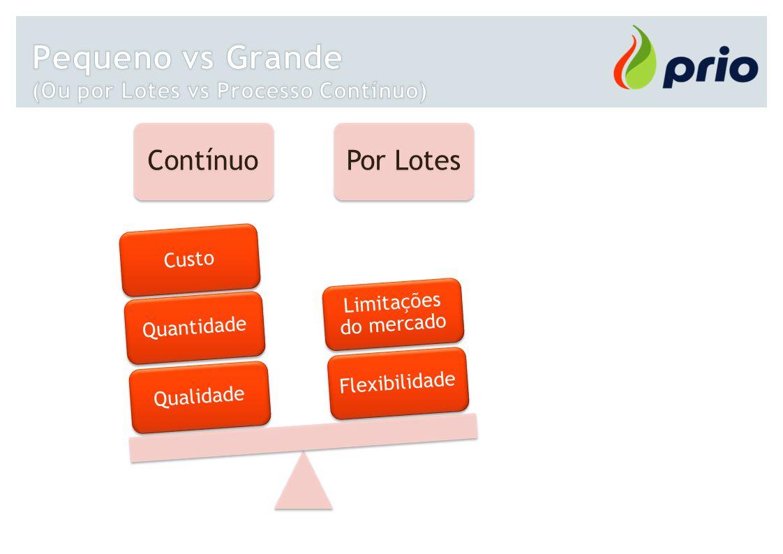 ContínuoPor Lotes Qualidade QuantidadeCusto Flexibilidade Limitações do mercado