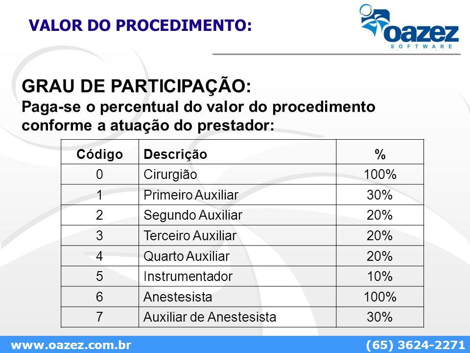 VALOR DO PROCEDIMENTO: GRAU DE PARTICIPAÇÃO: Paga-se o percentual do valor do procedimento conforme a atuação do prestador: www.oazez.com.br(65) 3624-2271 CódigoDescrição% 0Cirurgião100% 1Primeiro Auxiliar30% 2Segundo Auxiliar20% 3Terceiro Auxiliar20% 4Quarto Auxiliar20% 5Instrumentador10% 6Anestesista100% 7Auxiliar de Anestesista30%