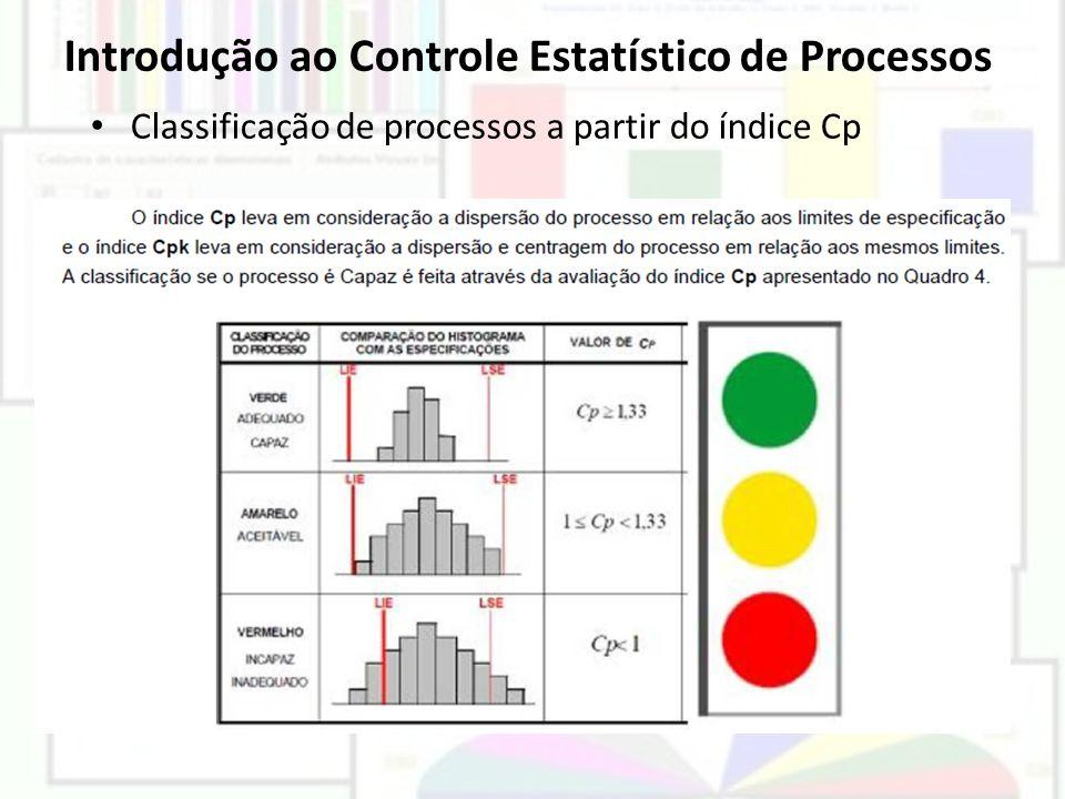 Introdução ao Controle Estatístico de Processos Classificação de processos a partir do índice Cp