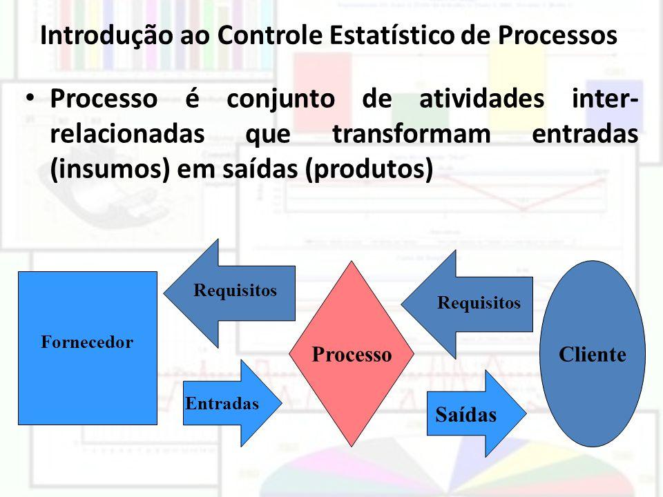 Introdução ao Controle Estatístico de Processos Processo é conjunto de atividades inter- relacionadas que transformam entradas (insumos) em saídas (pr