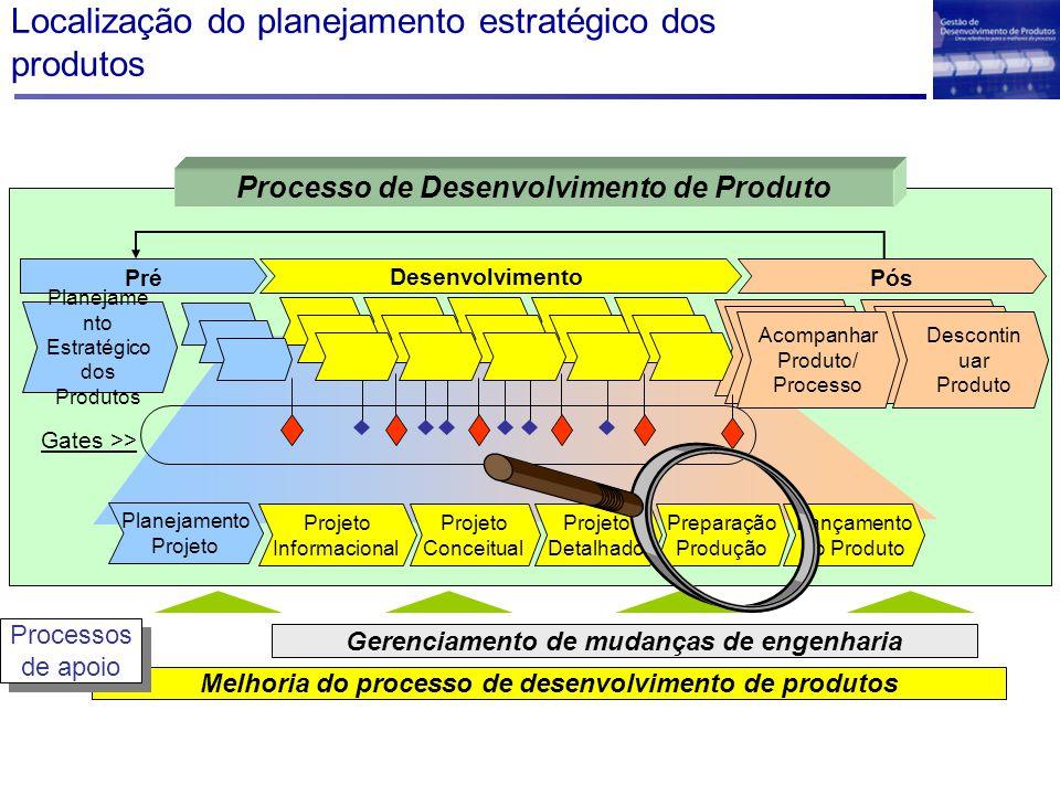 Localização do planejamento estratégico dos produtos Melhoria do processo de desenvolvimento de produtos Gerenciamento de mudanças de engenharia Processos de apoio Processos de apoio Desenvolvimento Projeto Detalhado Projeto Conceitual Projeto Informacional Lançamento do Produto Preparação Produção Planejamento Projeto PósPré Planejame nto Estratégico dos Produtos Descontin uar Produto Acompanhar Produto/ Processo Gates >> Processo de Desenvolvimento de Produto