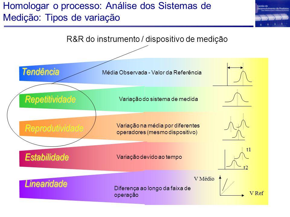 Tendência Média Observada - Valor da Referência Repetitividade Variação do sistema de medida Reprodutividade Variação na média por diferentes operadores (mesmo dispositivo) Estabilidade t1 t2 Variação devido ao tempo Linearidade V Ref V Médio Diferença ao longo da faixa de operação Homologar o processo: Análise dos Sistemas de Medição: Tipos de variação R&R do instrumento / dispositivo de medição