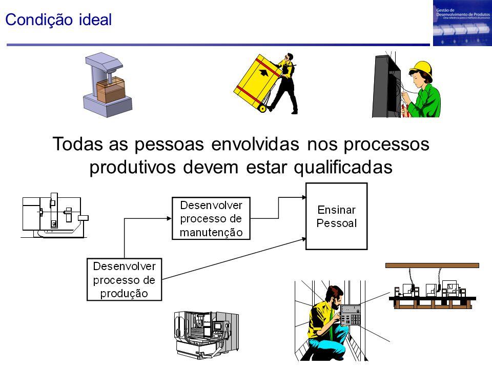 Condição ideal Todas as pessoas envolvidas nos processos produtivos devem estar qualificadas X
