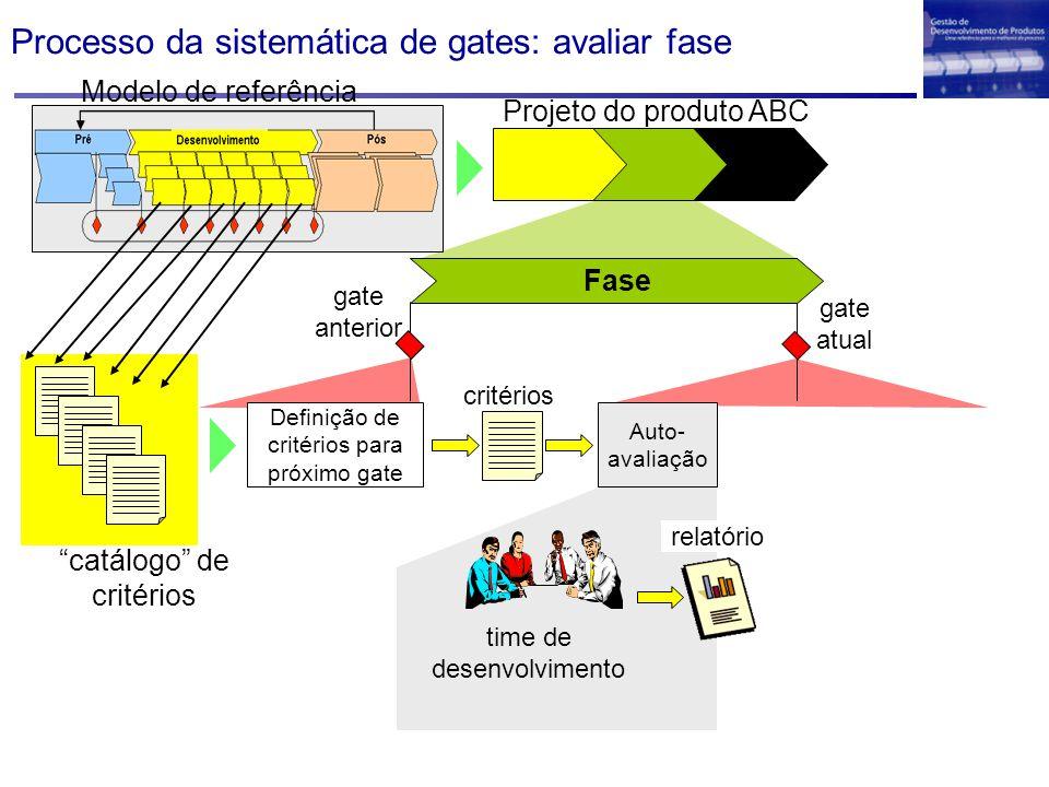 Processo da sistemática de gates: avaliar fase Projeto do produto ABC Definição de critérios para próximo gate Auto- avaliação critérios time de desen