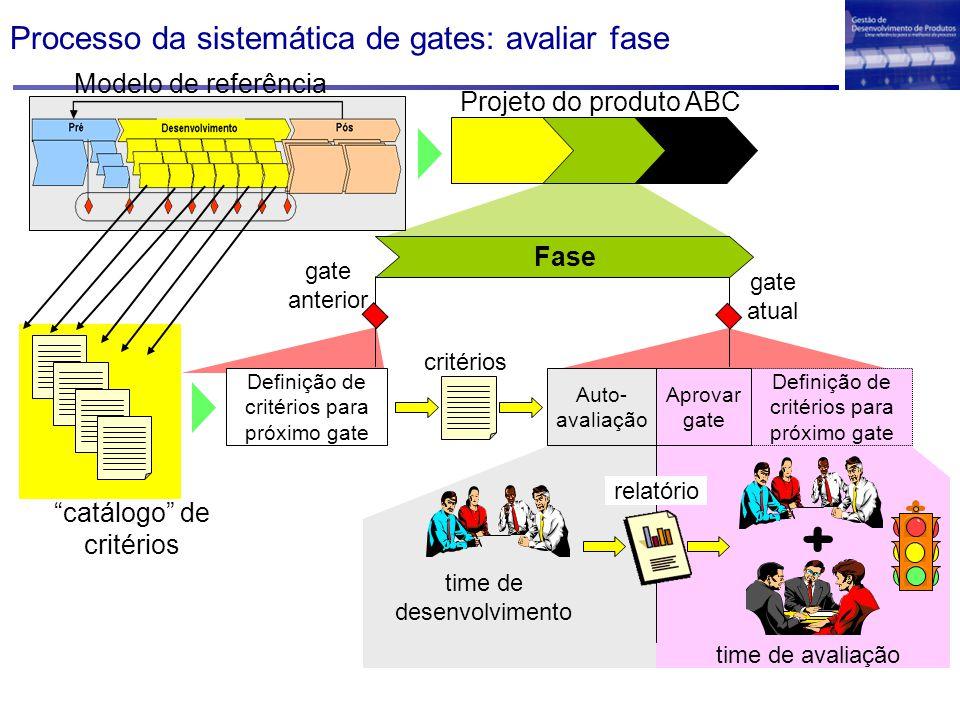 Processo da sistemática de gates: avaliar fase Projeto do produto ABC Definição de critérios para próximo gate Aprovar gate Auto- avaliação critérios time de desenvolvimento relatório + time de avaliação Fase gate anterior gate atual Modelo de referência catálogo de critérios