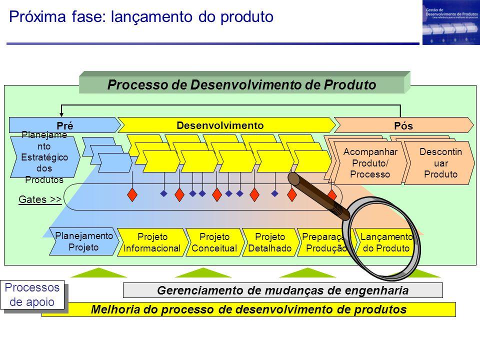 Próxima fase: lançamento do produto Melhoria do processo de desenvolvimento de produtos Gerenciamento de mudanças de engenharia Processos de apoio Processos de apoio Desenvolvimento Projeto Detalhado Projeto Conceitual Projeto Informacional Lançamento do Produto Preparação Produção Planejamento Projeto PósPré Planejame nto Estratégico dos Produtos Descontin uar Produto Acompanhar Produto/ Processo Gates >> Processo de Desenvolvimento de Produto
