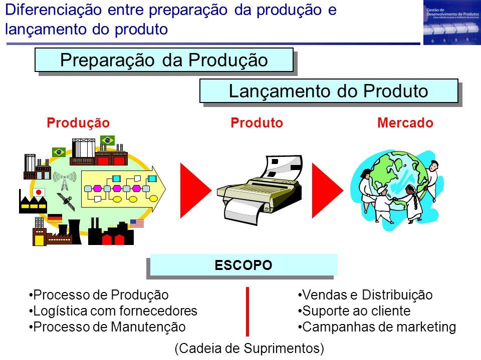 Processo de Produção Logística com fornecedores Processo de Manutenção Vendas e Distribuição Suporte ao cliente Campanhas de marketing ProdutoMercadoProdução Preparação da Produção Lançamento do Produto ESCOPO (Cadeia de Suprimentos) Diferenciação entre preparação da produção e lançamento do produto