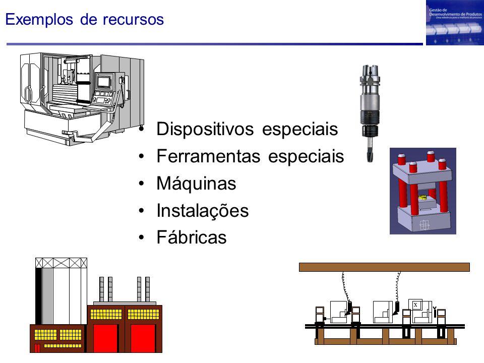 Exemplos de recursos Dispositivos especiais Ferramentas especiais Máquinas Instalações Fábricas X