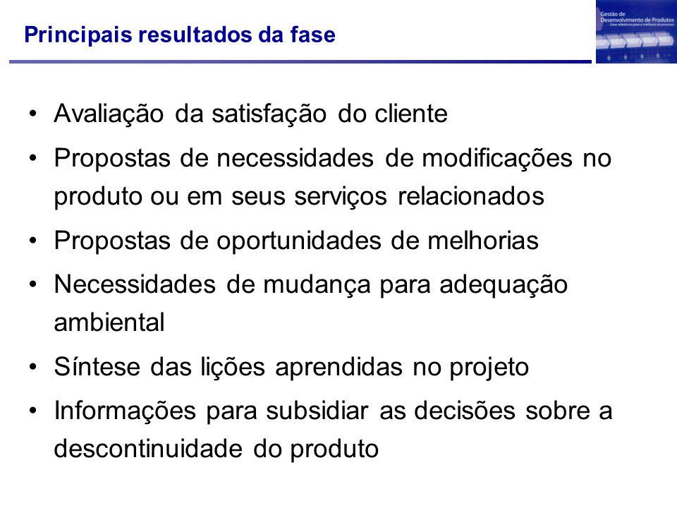 Principais resultados da fase Avaliação da satisfação do cliente Propostas de necessidades de modificações no produto ou em seus serviços relacionados