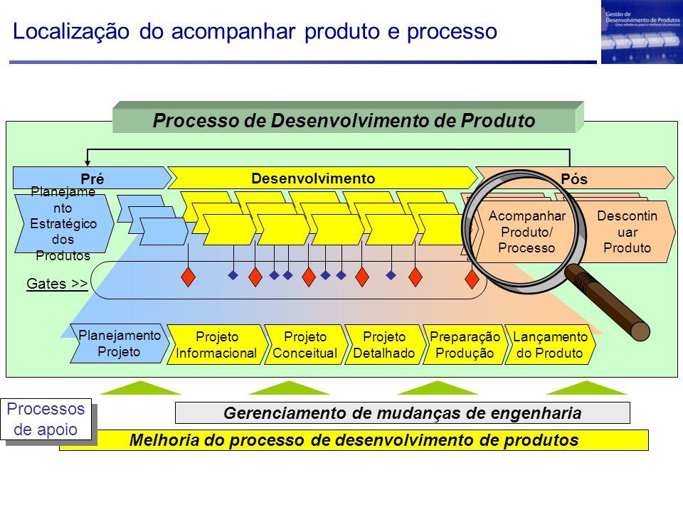Localização do acompanhar produto e processo Melhoria do processo de desenvolvimento de produtos Gerenciamento de mudanças de engenharia Processos de