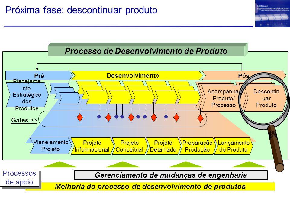 Próxima fase: descontinuar produto Melhoria do processo de desenvolvimento de produtos Gerenciamento de mudanças de engenharia Processos de apoio Proc