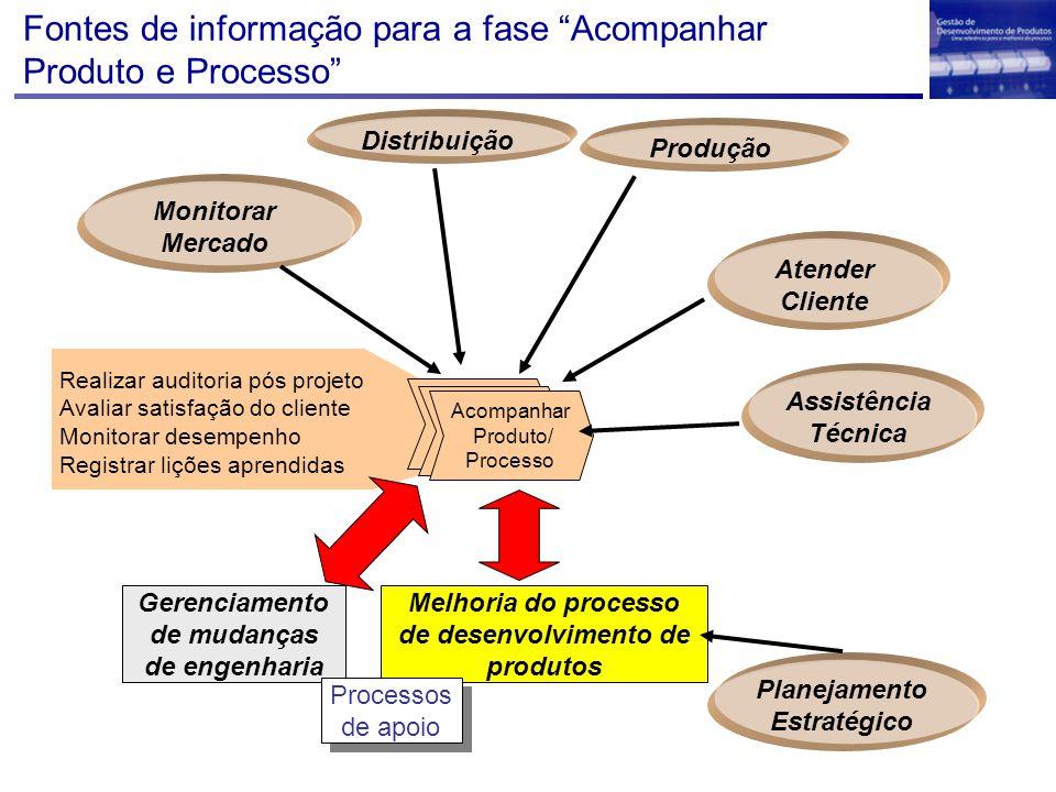 """Fontes de informação para a fase """"Acompanhar Produto e Processo"""" Melhoria do processo de desenvolvimento de produtos Gerenciamento de mudanças de enge"""
