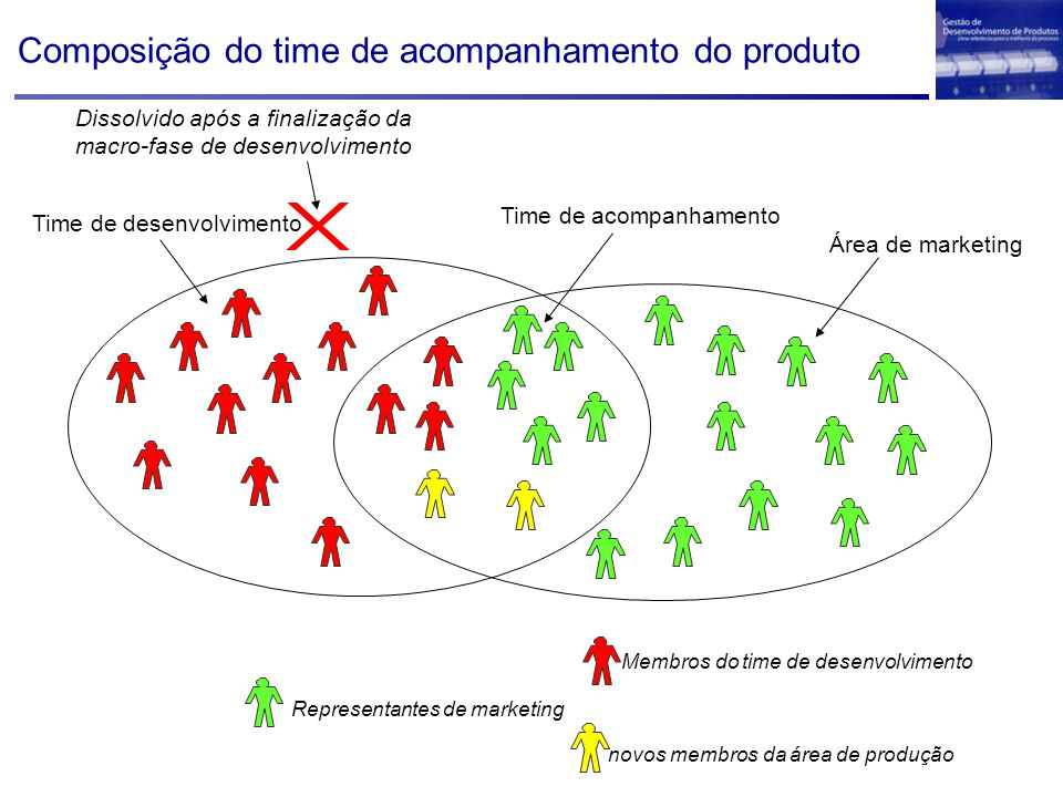 Composição do time de acompanhamento do produto Time de desenvolvimento Time de acompanhamento Membros do time de desenvolvimento novos membros da áre