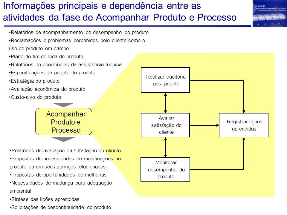 Informações principais e dependência entre as atividades da fase de Acompanhar Produto e Processo Acompanhar Produto e Processo Acompanhar Produto e P