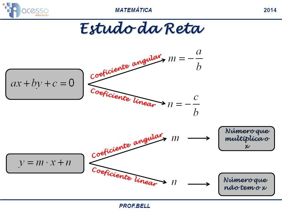 MATEMÁTICA2014 PROF.BELL Estudo da Reta Equação Geral da Reta Isolando o y: Equação Reduzida da Reta