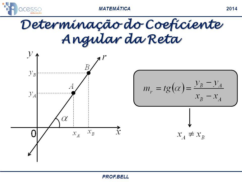 MATEMÁTICA2014 PROF.BELL Coeficiente Angular da Reta Ângulo Obtuso, então o coeficiente angular é negativo Ângulo é reto, então não existe coeficiente