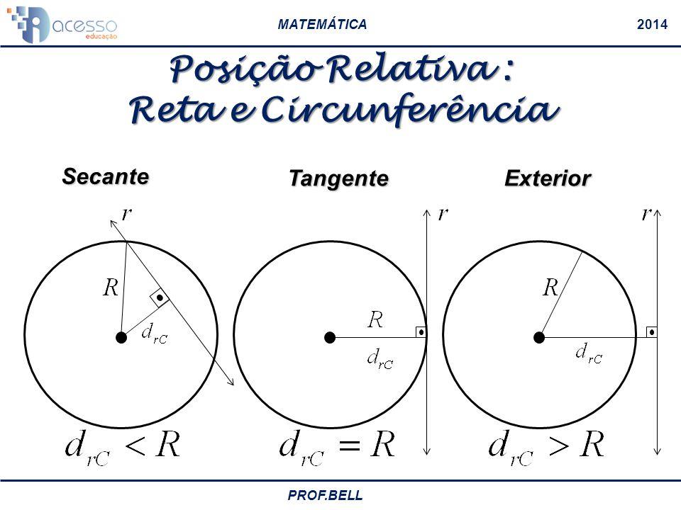 MATEMÁTICA2014 PROF.BELL interior Pertence à circunferência exterior Posição Relativa : Ponto e Circunferência