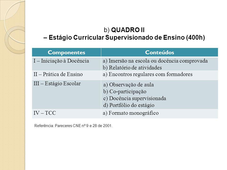 ComponentesConteúdos I – Iniciação à Docênciaa) Imersão na escola ou docência comprovada b) Relatório de atividades II – Prática de Ensinoa) Encontros