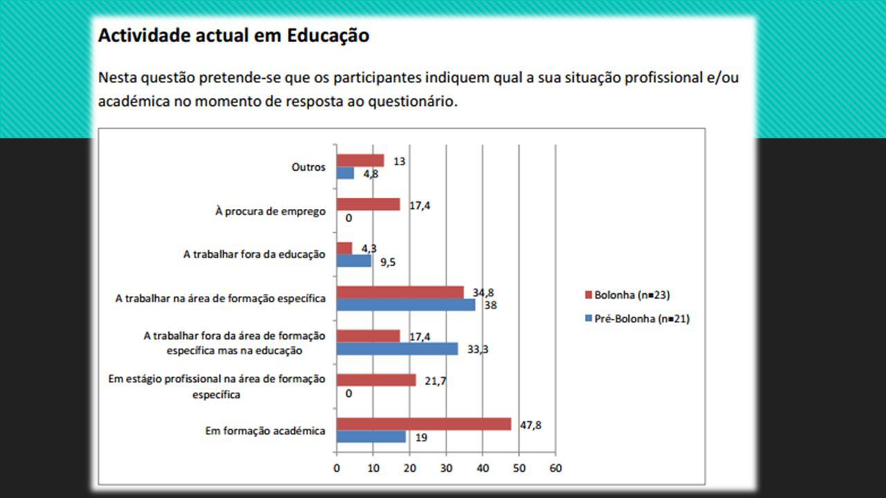 Emprego na área da Educação – Como conseguiram?