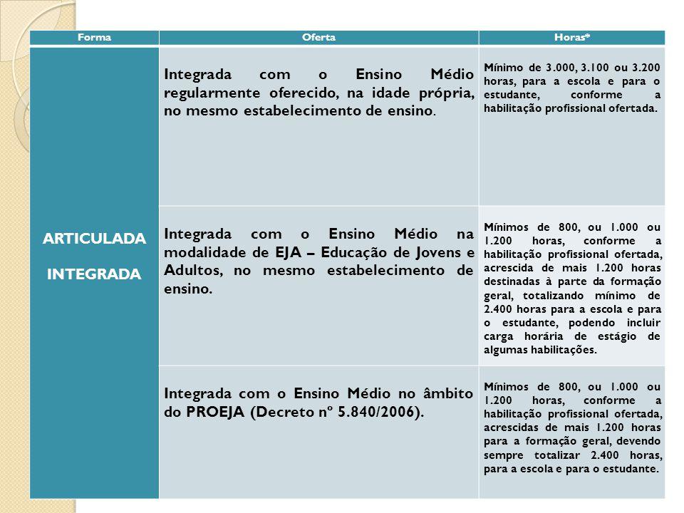FormaOfertaHoras* ARTICULADA INTEGRADA Integrada com o Ensino Médio regularmente oferecido, na idade própria, no mesmo estabelecimento de ensino. Míni