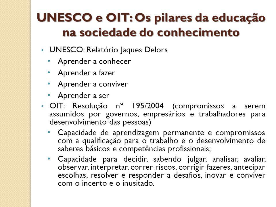 UNESCO e OIT: Os pilares da educação na sociedade do conhecimento UNESCO: Relatório Jaques Delors Aprender a conhecer Aprender a fazer Aprender a conv