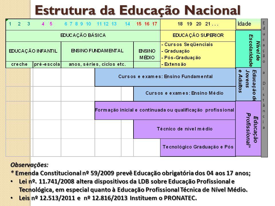 Estrutura da Educação Nacional Observações: * Emenda Constitucional nº 59/2009 prevê Educação obrigatória dos 04 aos 17 anos; Lei nº. 11.741/2008 alte