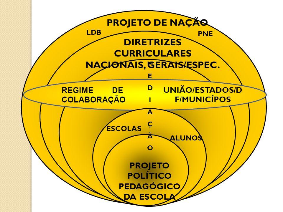 PROJETO DE NAÇÃO REGIME DE COLABORAÇÃO DIRETRIZES CURRICULARES NACIONAIS, GERAIS/ESPEC. MEDIAÇÃOMEDIAÇÃO PROJETO POLÍTICO PEDAGÓGICO DA ESCOLA PROJETO