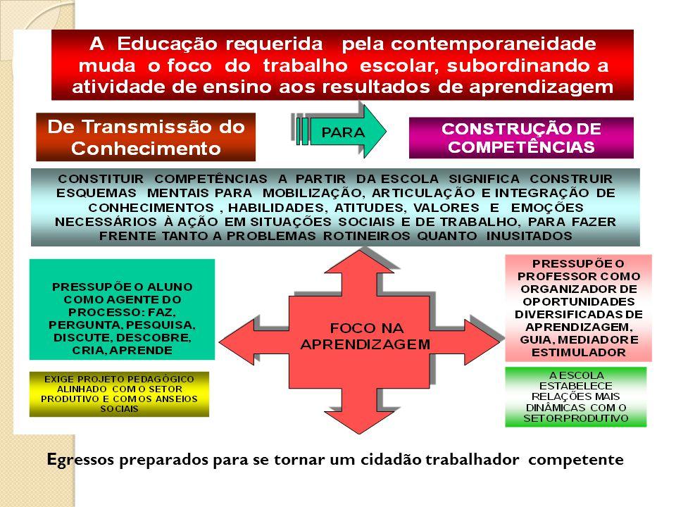 Atividades de ensino comprometidas com o zelo pela aprendizagem dos educandos Atividades de ensino devem ser avaliadas pelos resultados de aprendizagem e constituição de competências profissionais.