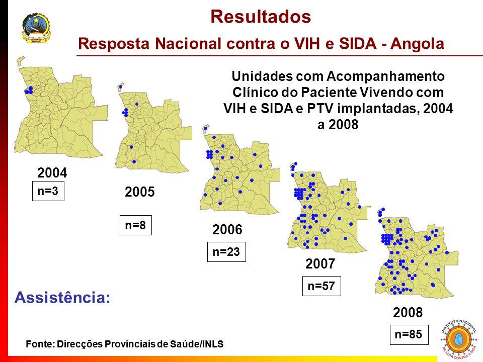 Fonte: Direcções Provinciais de Saúde/INLS 2004 2007 2006 2005 n=3 n=57 n=23 n=8 2008 n=85 Resultados Resposta Nacional contra o VIH e SIDA - Angola Fonte: Direcções Provinciais de Saúde/INLS Assistência: Unidades com Acompanhamento Clínico do Paciente Vivendo com VIH e SIDA e PTV implantadas, 2004 a 2008