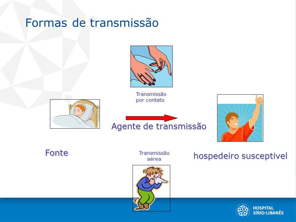 Formas de transmissão Agente de transmissão hospedeiro suscept í vel Fonte Transmissão a é rea Transmissão por contato