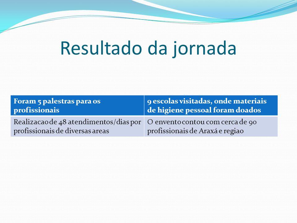 Concluindo a jornada Para o objetivo proposto pela jornada é sempre bem aceito pela população, principalmente nas escolas onde de certa forma se concentra a maior parte dos esforços para a prevenção.