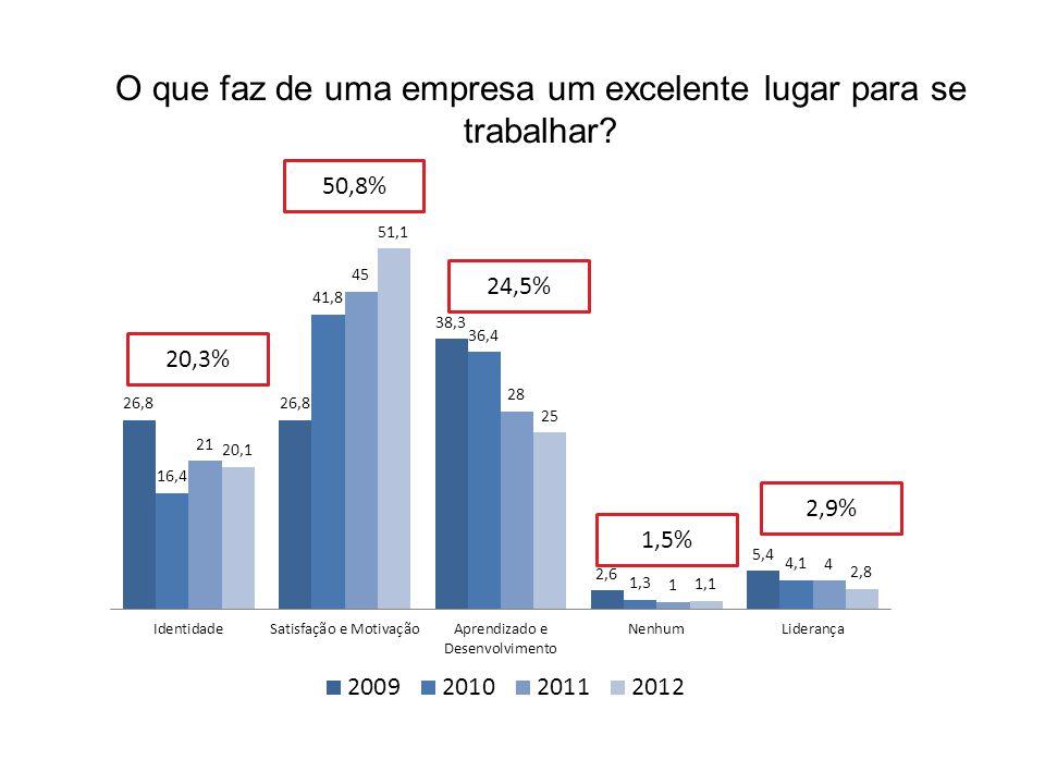50,8% 20,3% 24,5% 1,5% 2,9% O que faz de uma empresa um excelente lugar para se trabalhar?