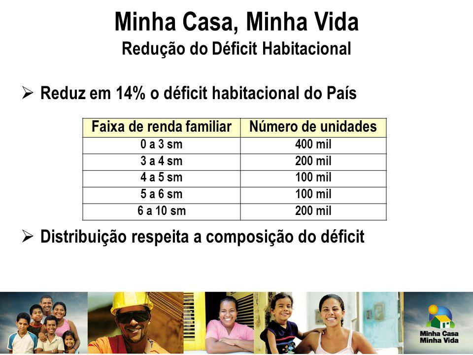 Minha Casa, Minha Vida Redução do Déficit Habitacional  Reduz em 14% o déficit habitacional do País  Distribuição respeita a composição do déficit F