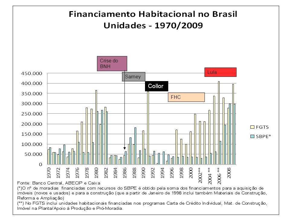 Os Programas Habitacionais 1995 - 2002: os governos FHC – a SEPURB e a SEDU Criação dos novos programas de financiamento: –Habitar-Brasil – recursos OGU –Pró-Moradia – recursos FGTS –Programa Habitar-Brasil/BID (1999) –PSH –Programa de Arrendamento Residencial –Programa Carta de Crédito »Individual e associativo –Sistema Financeiro Imobiliário 1998: Crise financeira  redução dos gastos públicos / cortes nos programas habitacionais e de saneamento 2001: aprovação do Estatuto das Cidades Financiamento ao setor público Financiamento às empresas Financiamento ao consumidor