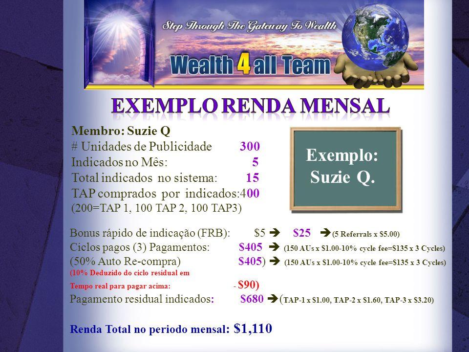 Membro: Suzie Q # Unidades de Publicidade 300 Indicados no Mês: 5 Total indicados no sistema: 15 TAP comprados por indicados:400 (200=TAP 1, 100 TAP 2, 100 TAP3) Bonus rápido de indicação (FRB): $5  $25  (5 Referrals x $5.00) Ciclos pagos (3) Pagamentos: $405  (150 AUs x $1.00-10% cycle fee=$135 x 3 Cycles) (50% Auto Re-compra) $405)  (150 AUs x $1.00-10% cycle fee=$135 x 3 Cycles) (10% Deduzido do ciclo residual em Tempo real para pagar acima: - $90) Pagamento residual indicados: $680  ( TAP-1 x $1.00, TAP-2 x $1.60, TAP-3 x $3.20) Renda Total no periodo mensal : $1,110 Exemplo: Suzie Q.