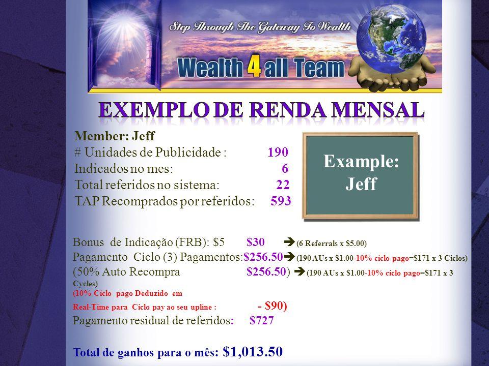 Member: Jeff # Unidades de Publicidade : 190 Indicados no mes: 6 Total referidos no sistema: 22 TAP Recomprados por referidos: 593 Bonus de Indicação (FRB): $5 $30  (6 Referrals x $5.00) Pagamento Ciclo (3) Pagamentos:$256.50  (190 AUs x $1.00-10% ciclo pago=$171 x 3 Ciclos) (50% Auto Recompra $256.50)  (190 AUs x $1.00-10% ciclo pago=$171 x 3 Cycles) (10% Ciclo pago Deduzido em Real-Time para Ciclo pay ao seu upline : - $90) Pagamento residual de referidos: $727 Total de ganhos para o mês : $1,013.50 Example: Jeff