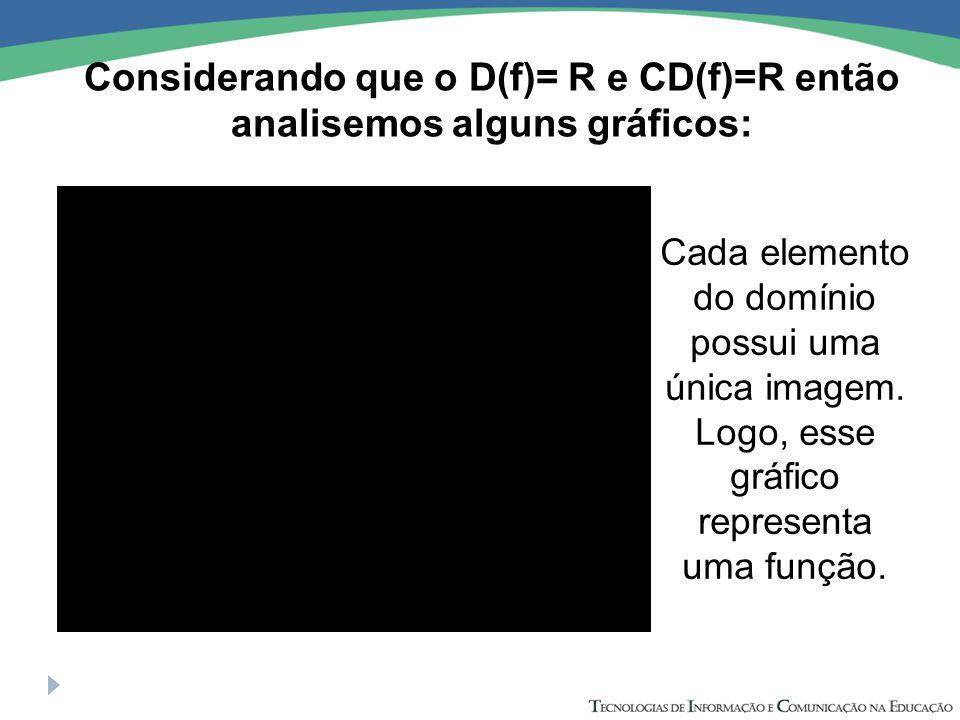 Considerando que o D(f)= R e CD(f)=R então analisemos alguns gráficos: Cada elemento do domínio possui uma única imagem. Logo, esse gráfico representa