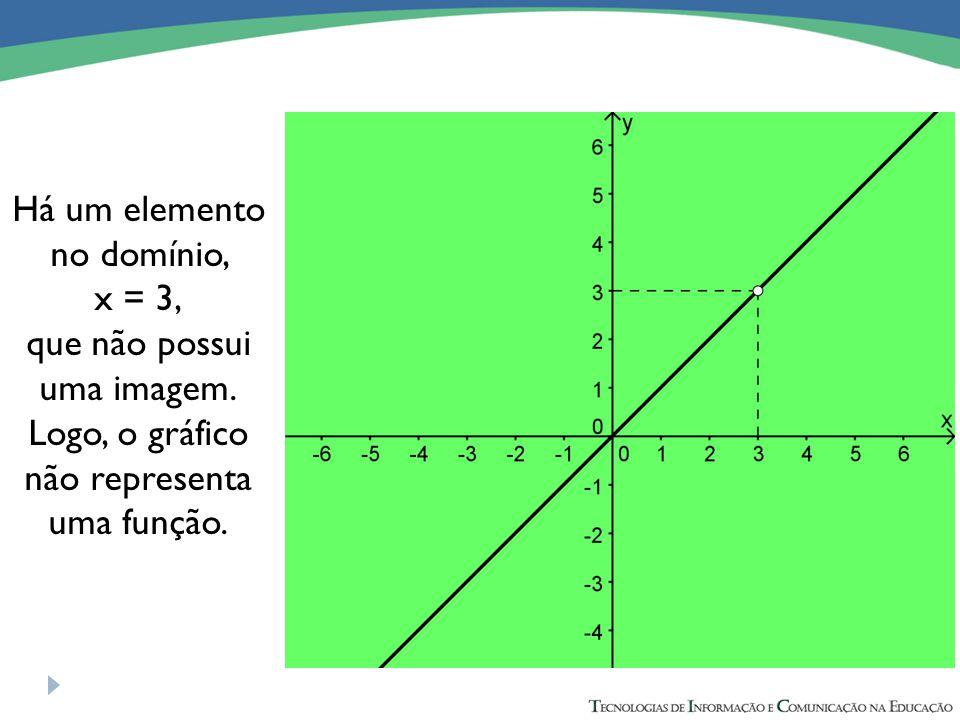 Há um elemento no domínio, x = 3, que não possui uma imagem. Logo, o gráfico não representa uma função.