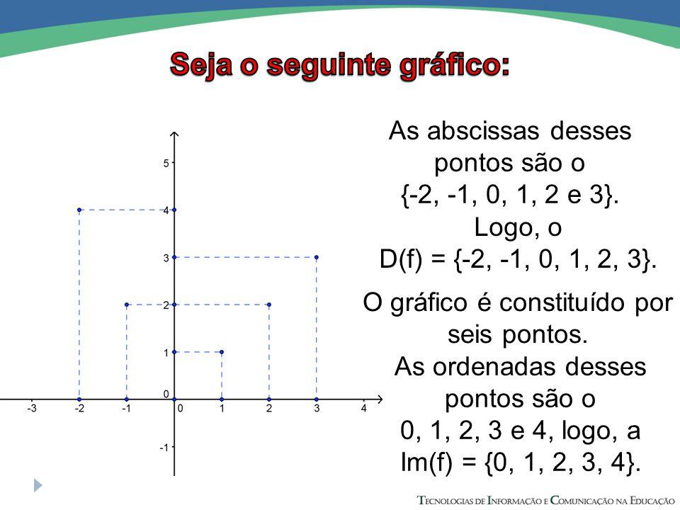 As ordenadas desses pontos são o 0, 1, 2, 3 e 4, logo, a Im(f) = {0, 1, 2, 3, 4}. As abscissas desses pontos são o {-2, -1, 0, 1, 2 e 3}. Logo, o D(f)