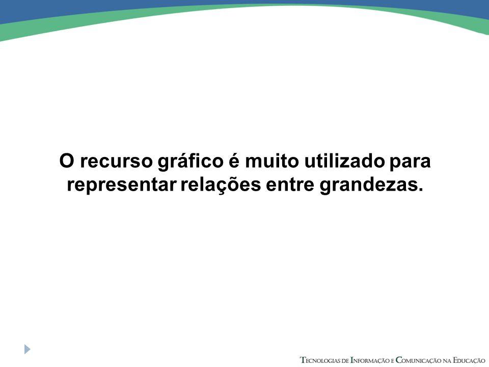 O recurso gráfico é muito utilizado para representar relações entre grandezas.