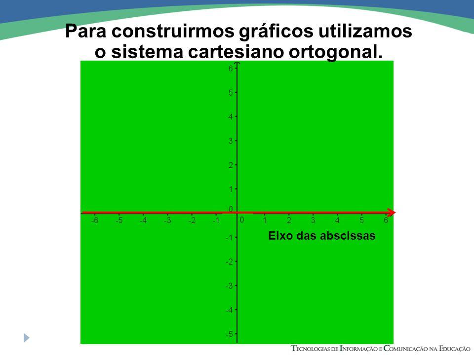 Eixo das ordenadas Para construirmos gráficos utilizamos o sistema cartesiano ortogonal.