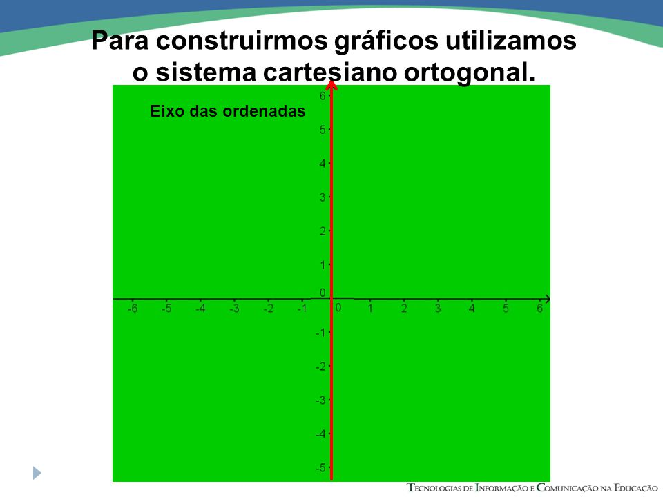 O gráfico de uma função é o conjunto de todos os pares ordenados (x, y) onde x pertence D e y pertence a Im.