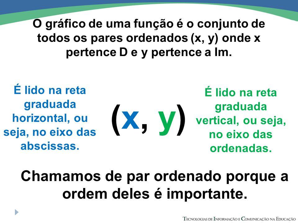O gráfico de uma função é o conjunto de todos os pares ordenados (x, y) onde x pertence D e y pertence a Im. (x, y) Chamamos de par ordenado porque a