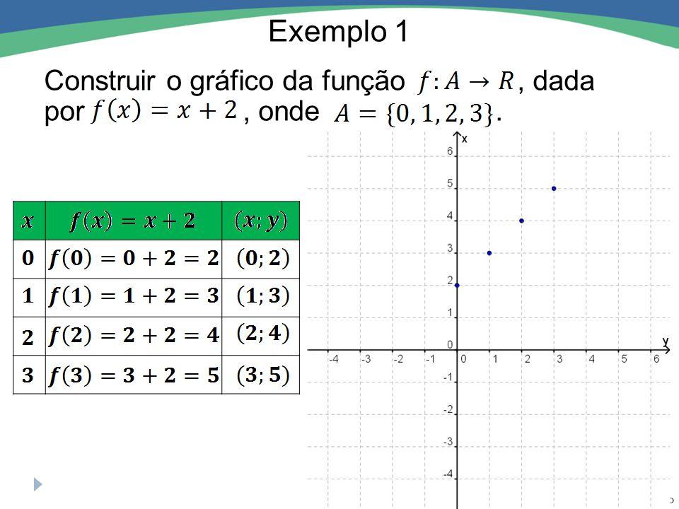 Exemplo 2 Construir o gráfico da função, dada por