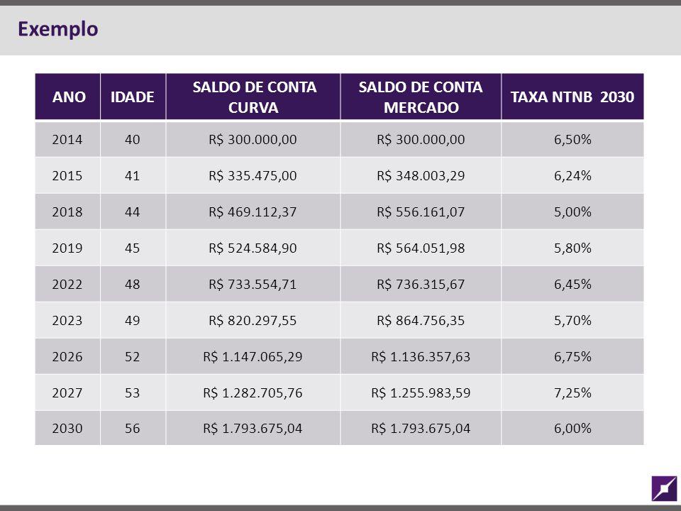 Exemplo ANOIDADE SALDO DE CONTA CURVA SALDO DE CONTA MERCADO TAXA NTNB 2030 201440R$ 300.000,00 6,50% 201541R$ 335.475,00R$ 348.003,296,24% 201844R$ 4