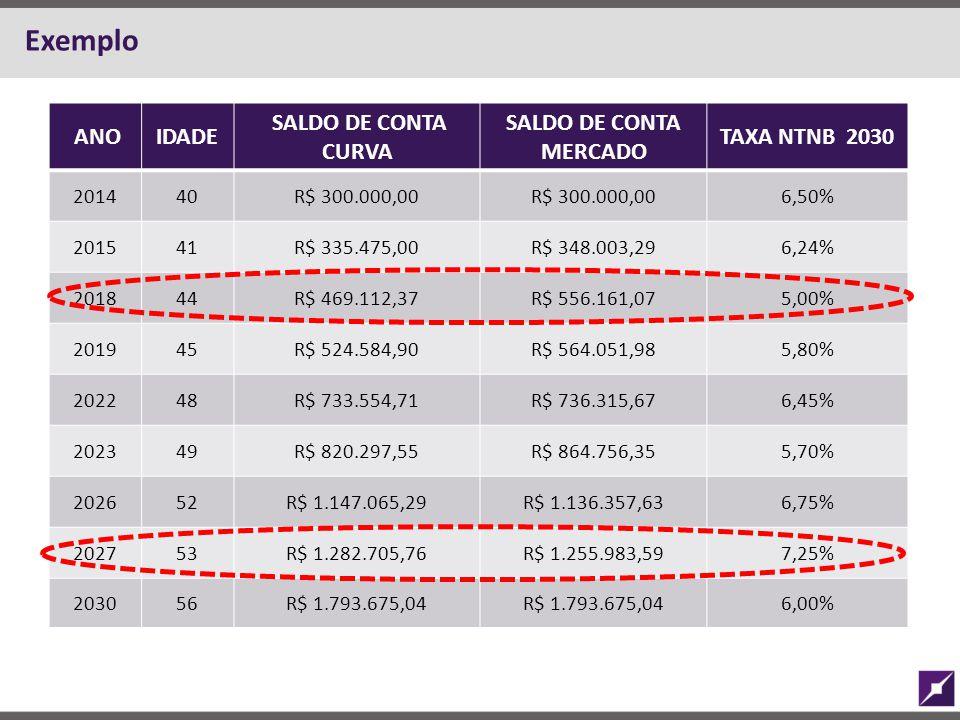 ANOIDADE SALDO DE CONTA CURVA SALDO DE CONTA MERCADO TAXA NTNB 2030 201440R$ 300.000,00 6,50% 201541R$ 335.475,00R$ 348.003,296,24% 201844R$ 469.112,3