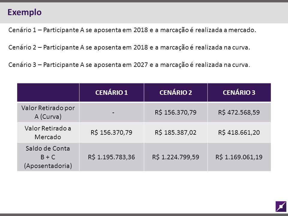 Exemplo CENÁRIO 1CENÁRIO 2CENÁRIO 3 Valor Retirado por A (Curva) -R$ 156.370,79R$ 472.568,59 Valor Retirado a Mercado R$ 156.370,79R$ 185.387,02R$ 418